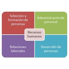 El departamento de recursos humanos es el que se encarga de muchas tareas relacionadas con el personal de la empresa. Tiene una serie de funciones que le caracterizan dentro de la empresa, y las cuales la hacen una figura imprescindible en muchas empresas.