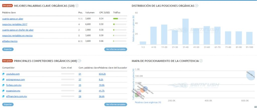 Captura2 Dashboard Semrush