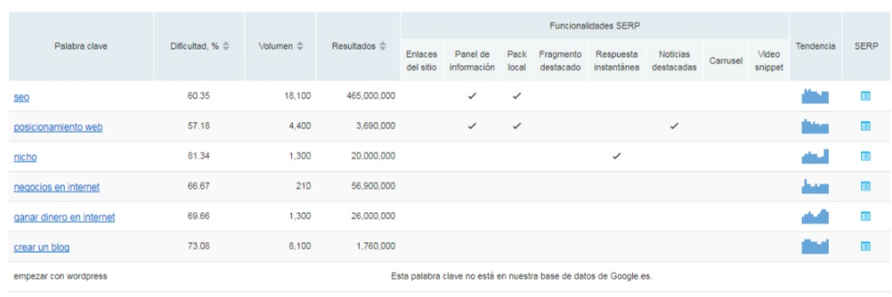 Keyword dificultad Semrush