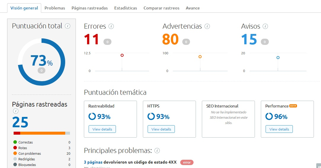 Auditoria Semrush
