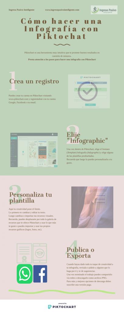 Como hacer una infografía con Piktochart. Ejemplo de infografía