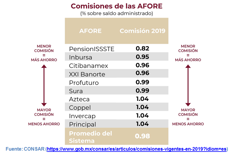 Mejor Afore CONSAR Comisiones 2019