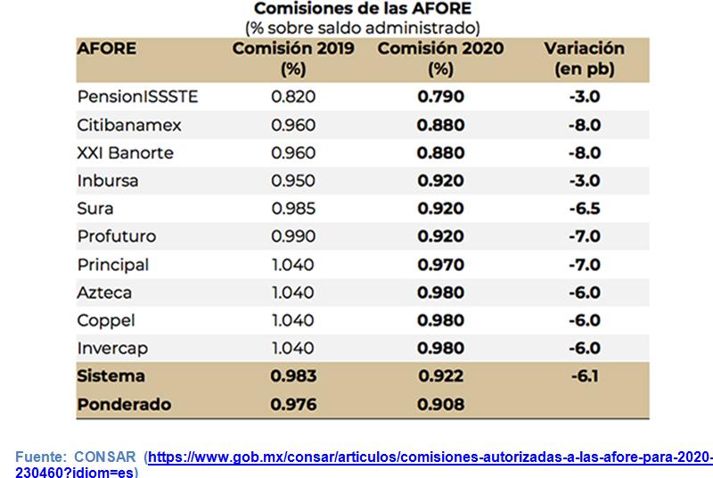 Cuales son las mejores Afores de México, Comisiones aprobadas 2020 CONSAR