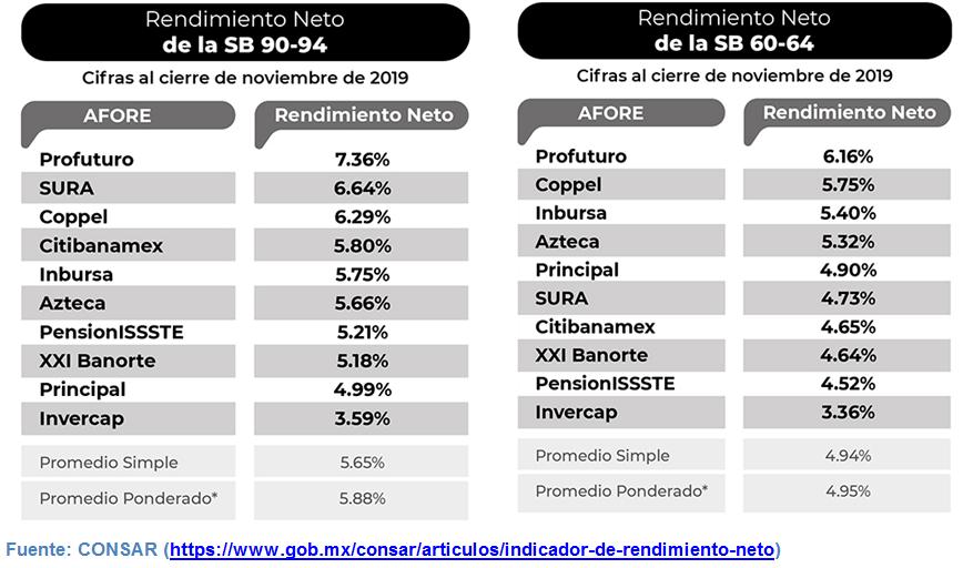 cuáles son las mejores afores. Comparativa Rendimiento SIEFORES 3 y 4