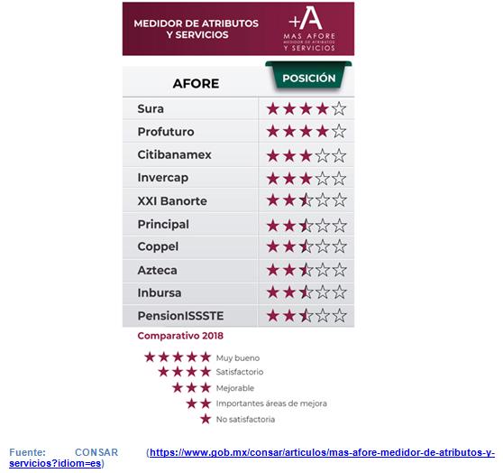 Cuáles son las mejores Afores de México 2020 - Indicador +MAS Afore CONSAR